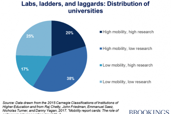 Brookings graphic social mobility
